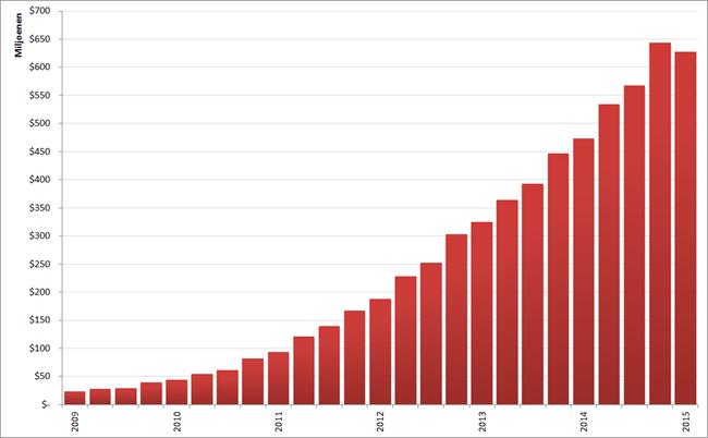 Omzet LinkedIn per kwartaal, Q1 2009 – Q1 2015. Bron: LinkedIn