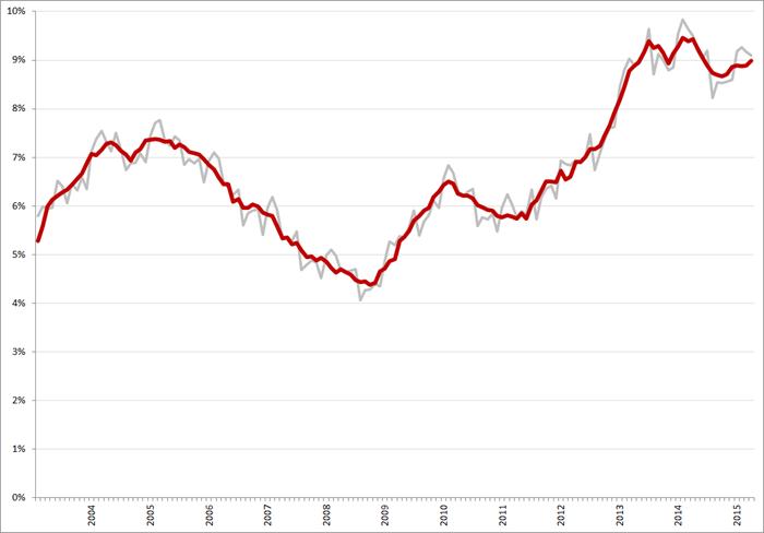 Niet-gecorrigeerde (grijs) en gecorrigeerde werkloosheidspercentages, januari 2003 – april 2015. Bron: CBS