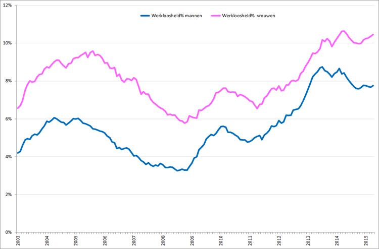 Werkloosheidpercentage (seizoensgecorrigeerd) naar geslacht, januari 2003 – april 2015. Bron: CBS