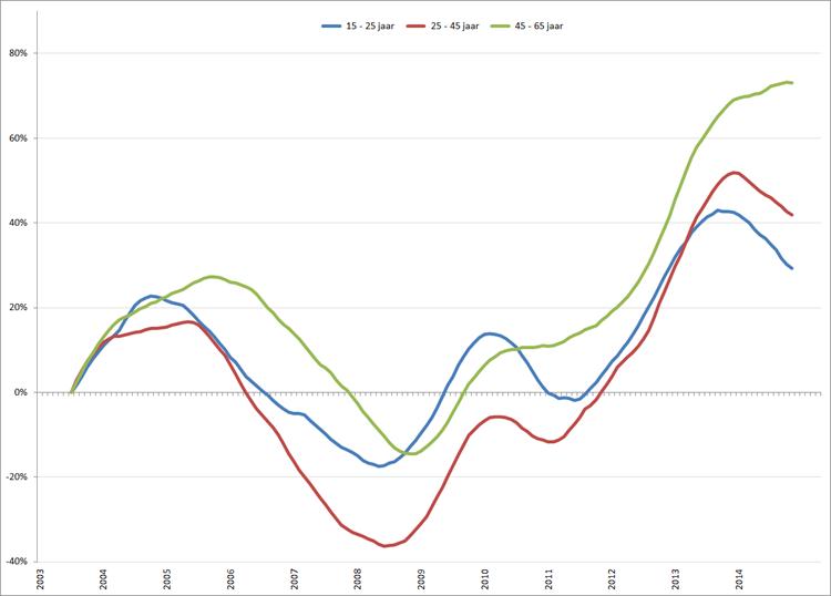 Procentuele verandering werkloosheid (2003 = 0%), voortschrijdend jaargemiddelde, januari 2003 – april 2015. Bron: CBS