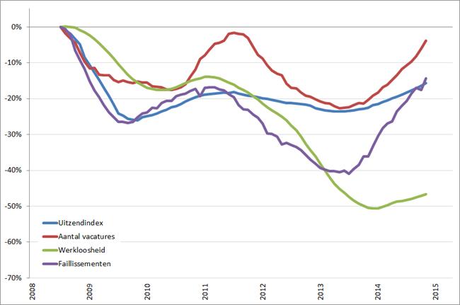 Arbeidsmarkt: procentuele verandering, voortschrijdend jaargemiddelde (2008 = 0%), januari 2008 – april  2015