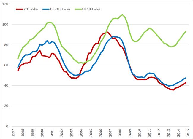Ontstane vacatures (* 1.000) per kwartaal (voortschrijdend jaargemiddelde) naar bedrijfsgrootte, Q1 1997 – Q1 2015. Bron: CBS