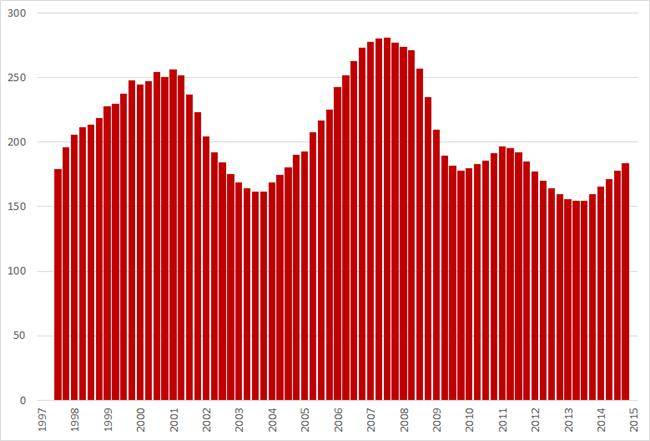 Ontstane vacatures (* 1.000) per kwartaal (voortschrijdend jaargemiddelde), Q1 1997 – Q1 2015. Bron: CBS