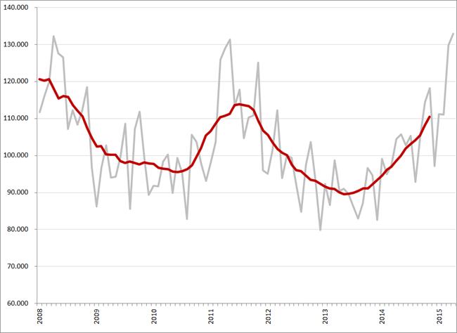 Maandtotalen en gemiddeld (12-maands) vacaturevolume (minus, bijbanen, stages en vrijwilligerswerk), 2008 – april 2015. Op de maandcijfers van 2008 is een correctiefactor van 11,6% toegepast