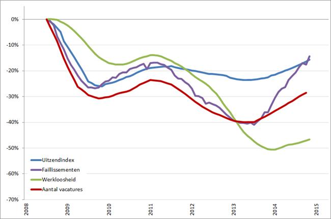 Arbeidsmarkt: procentuele verandering, 12-maands voortschrijdend jaargemiddelde (2008 = 0%), januari 2008 – Q1 2015