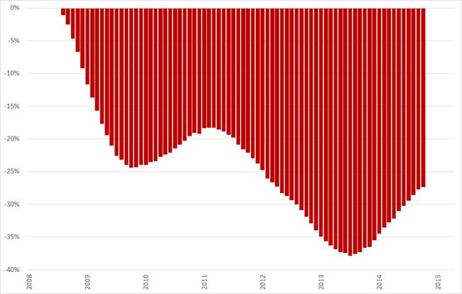 Misère index, ontwikkeling arbeidsmarkt (2008 = 0%), 12-maands voortschrijdend gemiddelde, januari 2008 – Q1 2015