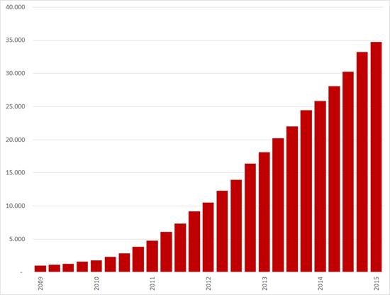Ontwikkeling aantal klanten voor Corporate Solutions, Q1 2009 – Q1 2015. Bron: LinkedIn