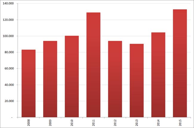 Aantal nieuwe vacatures in  april, 2008 – 2015. Bron : Jobfeed