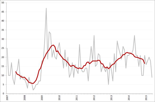 Aantal faillissementen per maand en obv. voortschrijdend 12-maands gemiddelde, januari 2007 – mei 2015