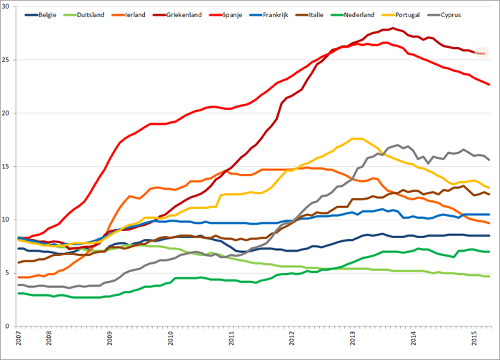 Werkloosheid geselecteerde Eurolanden (januari 2007 – maart/april 2015). Bron: Eurostat, Elstat