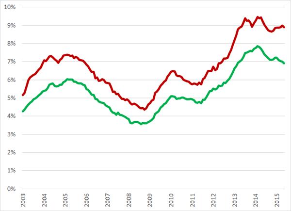 Werkloosheids% volgens nationale definitie (rode lijn) en ILO-definitie, jan 2003 – mei 2015. Bron: CBS