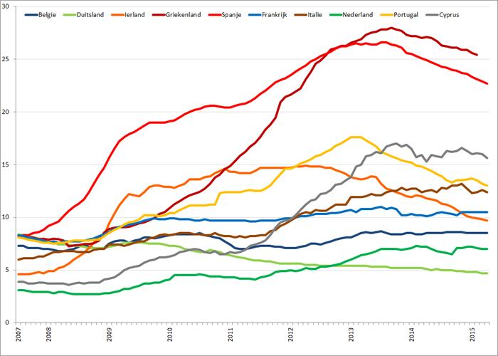 Werkloosheid geselecteerde Eurolanden (januari 2007 – april 2015). Bron: Eurostat, Elstat