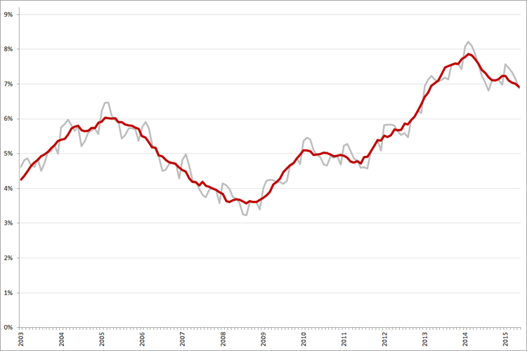 Niet-gecorrigeerde (grijs) en gecorrigeerde werkloosheidspercentages, januari 2003 – mei 2015. Bron: CBS, ILO