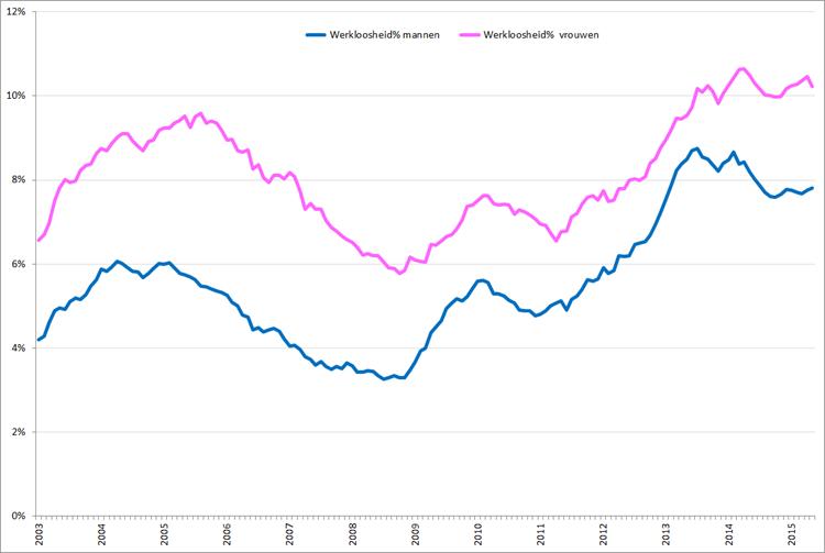 Werkloosheidpercentage (seizoensgecorrigeerd) naar geslacht, januari 2003 – mei 2015. Bron: CBS, nationale definitie