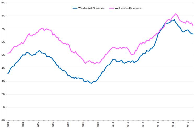 Werkloosheidpercentage (seizoensgecorrigeerd) naar geslacht, januari 2003 – mei 2015. Bron: CBS, ILO