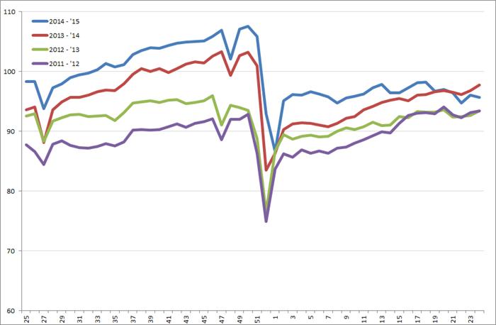 Uitzendindex VS, week 25 2011 – week 24, 2015. Bron: American Staffing Association (ASA)