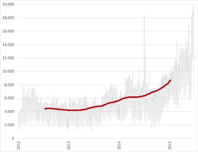 Aantal tweets met #vacature per dag (en voorstschrijdend gemiddelde), januari 2012 – juni 2015. Bron: Coosto