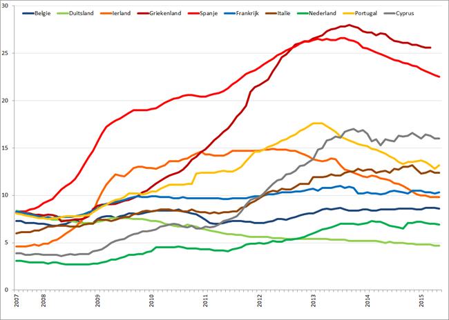 Werkloosheid geselecteerde Eurolanden (januari 2007 – mei 2015). Bron: Eurostat, Elstat