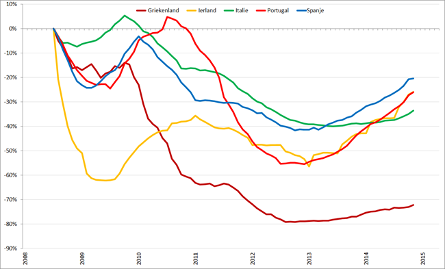 Trendlijn autoverkopen PIIGS-landen op basis van 12-maands gemiddelden, januari 2008 – april 2015. Bron: ACEA