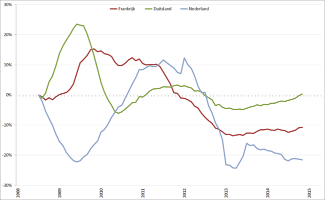 Trendlijn autoverkopen kernlanden op basis van 12-maands gemiddelde, januari 2008 – april 2015. Bron: ACEA