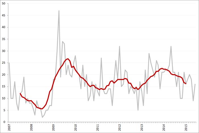 Aantal faillissementen per maand en obv. voortschrijdend 12-maands gemiddelde, januari 2007 – juni 2015