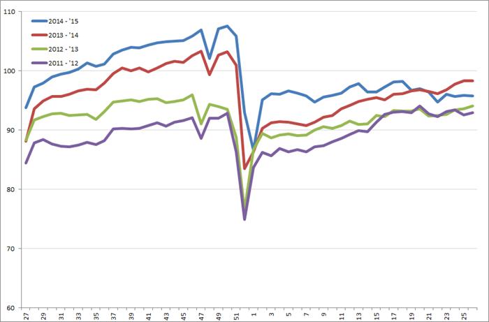 Uitzendindex VS, week 27 2011 – week 26, 2015. Bron: American Staffing Association (ASA)