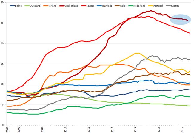 Werkloosheid geselecteerde Eurolanden (januari 2007 – april/mei 2015). Bron: Eurostat, Elstat