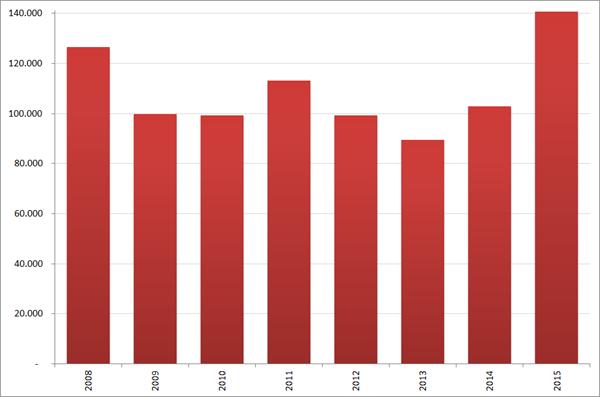 Aantal nieuwe vacatures in  juni, 2008 – 2015. Bron : Jobfeed