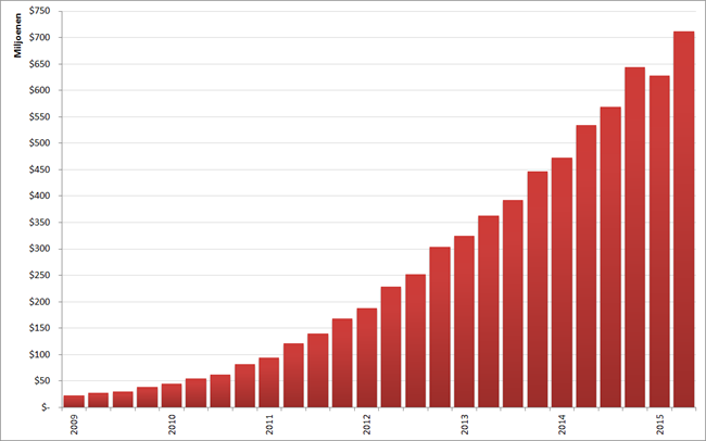Omzet LinkedIn per kwartaal, Q1 2009 – Q2 2015. Bron: LinkedIn