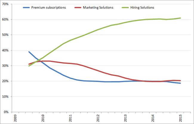 Procentuele bijdrage aan de omzet per segment (voortschrijdend jaargemiddelde), Q1 2009 – Q2 2015. Bron: LinkedIn