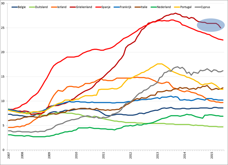 Werkloosheid geselecteerde Eurolanden (januari 2007 – mei/juni 2015). Bron: Eurostat, Elstat