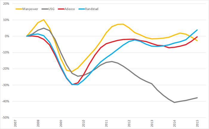 %verandering omzet (2007 =0%) op basis van voortschrijdende jaaromzet, Q1 2008 – Q2 2015