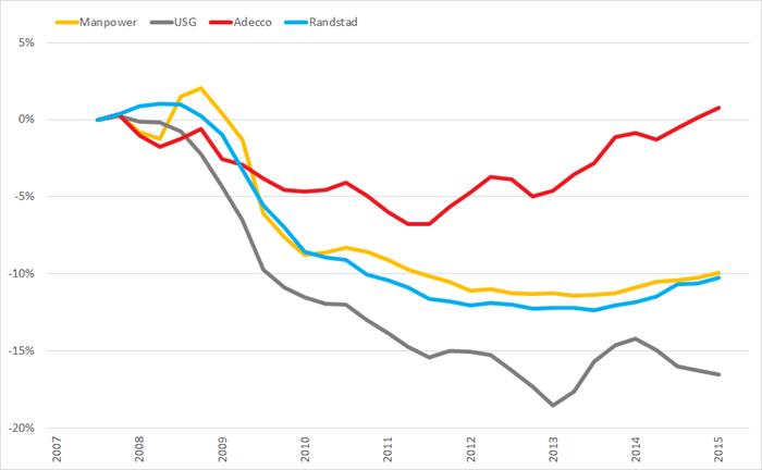 %verandering brutomarge (2007 =0%) op basis van voortschrijdende brutomarge op jaarbasis., Q1 2008 – Q2 2015