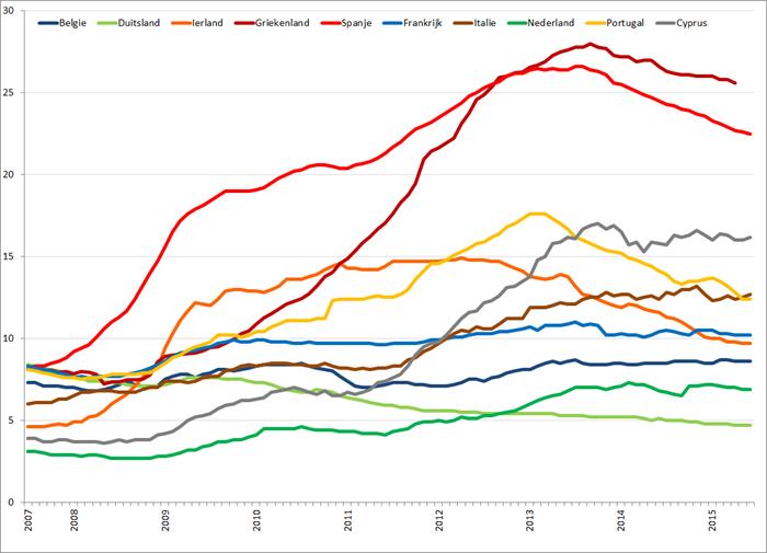 Werkloosheid geselecteerde Eurolanden (januari 2007 – juni 2015). Bron: Eurostat, Elstat