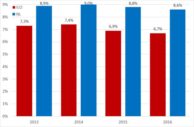 Werkloosheidspercentage volgens nationale definitie en ILO-definitie, 2013 -  2016. Bron: CPB, CBS