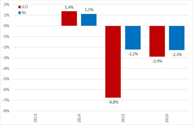Verandering van de werkloosheid YoY, 2013 – 2016. Bron: CPB, CBS