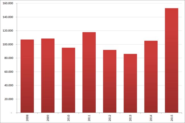 Aantal nieuwe vacatures in  juli, 2008 – 2015. Bron : Jobfeed