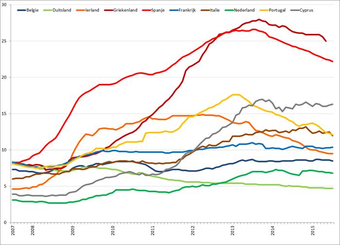 Werkloosheid geselecteerde Eurolanden (januari 2007 – juli 2015). Bron: Eurostat, Elstat