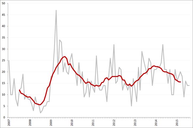 Aantal faillissementen per maand en obv. voortschrijdend 12-maands gemiddelde, januari 2007 – augustus 2015
