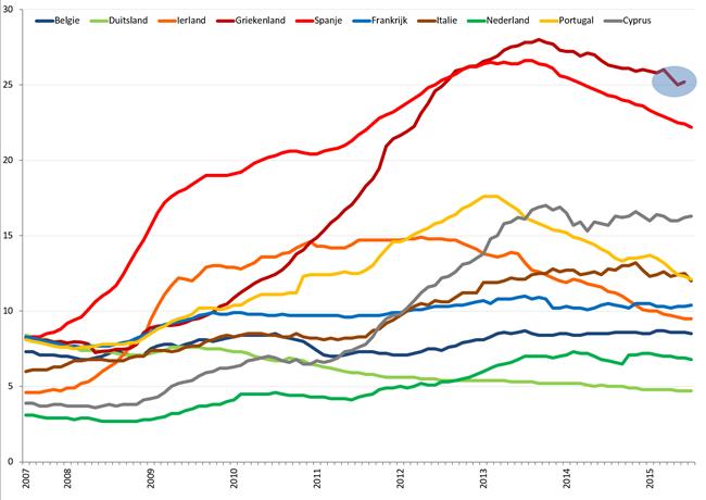 Werkloosheid geselecteerde Eurolanden (januari 2007 – juni/juli 2015). Bron: Eurostat, Elstat