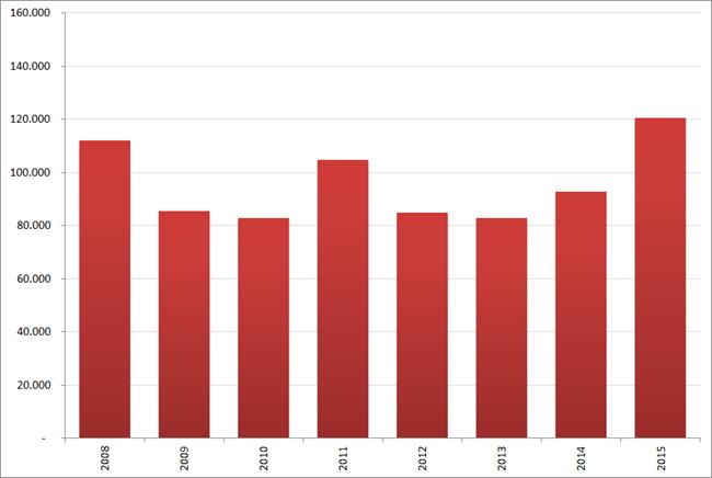 Aantal nieuwe vacatures in  augustus, 2008 – 2015. Bron : Jobfeed