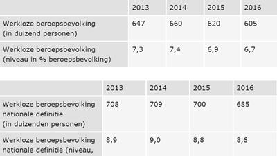 CPB, prognose werkloosheidscijfers