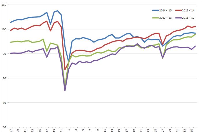 Uitzendindex VS, week 37 2011 – week 35, 2015. Bron: American Staffing Association (ASA)