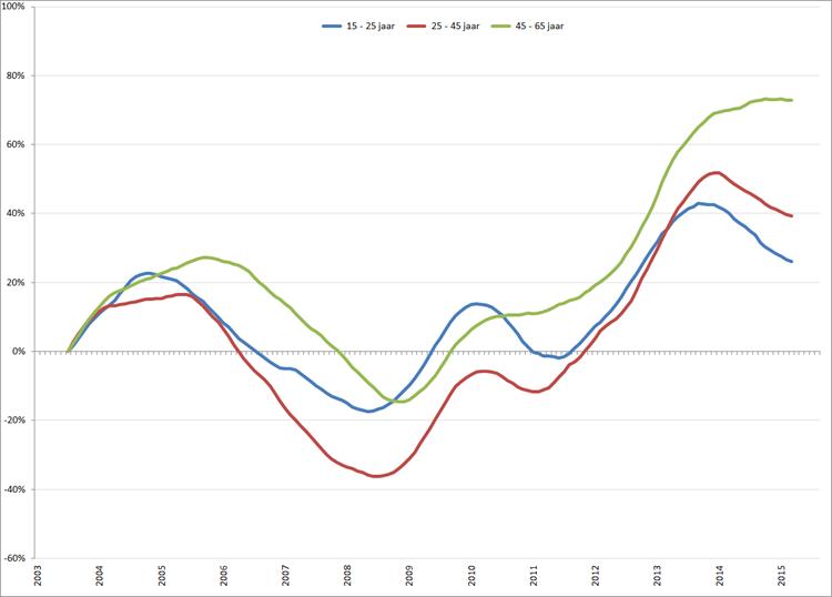 Procentuele verandering werkloosheid (2003 = 0) per leeftijdsklasse, januari 2003 – augustus 2015. Bron: CBS, nationale definitie