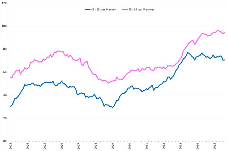 Gecorrigeerde werkloosheidspercentages voor 45-plussers naar geslacht, januari 2003 – augustus 015. Bron: CBS, nationale definitie