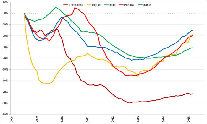 Trendlijn autoverkopen PIIGS-landen op basis van 12-maands gemiddelden, januari 2008 – augustus 2015. Bron: ACEA