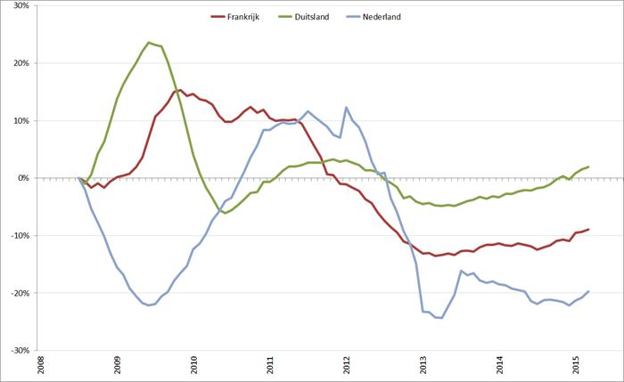 Trendlijn autoverkopen kernlanden op basis van 12-maands gemiddelde, januari 2008 – augustus 2015. Bron: ACEA