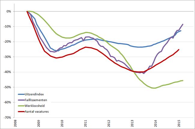 Arbeidsmarkt: procentuele verandering, 12-maands voortschrijdend jaargemiddelde (2008 = 0%), januari 2008 – juni/augustus 2015