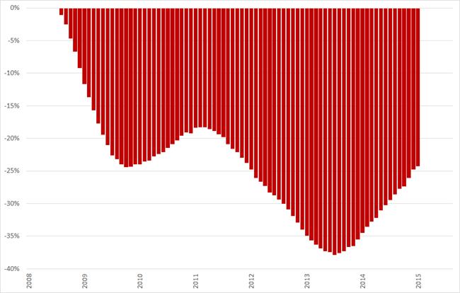 Misère index, ontwikkeling arbeidsmarkt (2008 = 0%), 12-maands voortschrijdend gemiddelde, januari 2008 – juni 2015