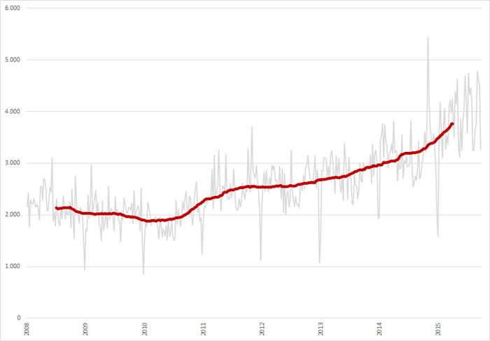 Aantal vacatures per week (en 52-weeks voortschrijdend gemiddelde), week 1 2008 – week 39, 2015. Bron: Jobfeed
